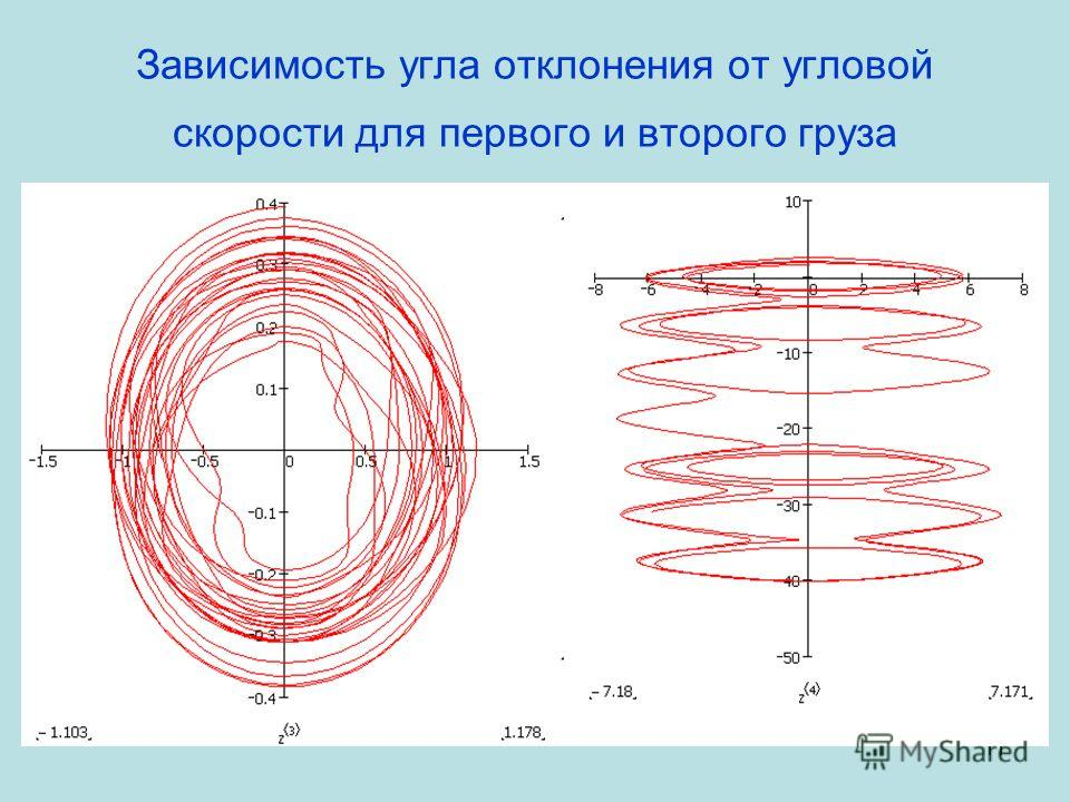 11 Зависимость угла отклонения от угловой скорости для первого и второго груза