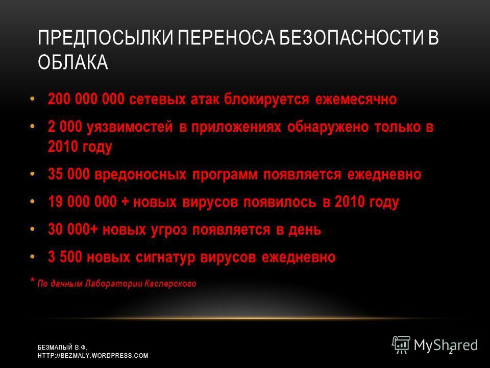 ПРЕДПОСЫЛКИ ПЕРЕНОСА БЕЗОПАСНОСТИ В ОБЛАКА 200 000 000 сетевых атак блокируется ежемесячно 2 000 уязвимостей в приложениях обнаружено только в 2010 году 35 000 вредоносных программ появляется ежедневно 19 000 000 + новых вирусов появилось в 2010 году