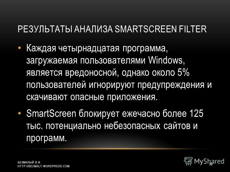 РЕЗУЛЬТАТЫ АНАЛИЗА SMARTSCREEN FILTER Каждая четырнадцатая программа, загружаемая пользователями Windows, является вредоносной, однако около 5% пользователей игнорируют предупреждения и скачивают опасные приложения. SmartScreen блокирует ежечасно бол