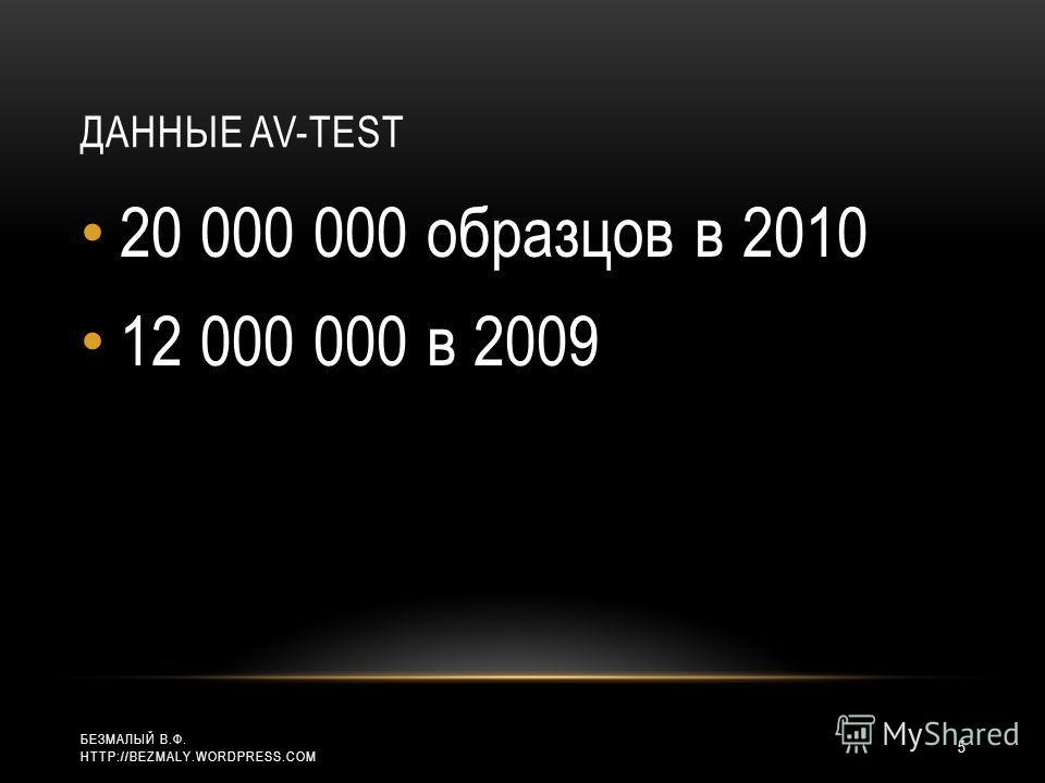 ДАННЫЕ AV-TEST 20 000 000 образцов в 2010 12 000 000 в 2009 5 БЕЗМАЛЫЙ В.Ф. HTTP://BEZMALY.WORDPRESS.COM