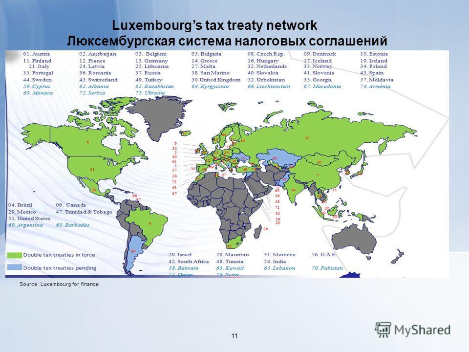 Luxembourgs tax treaty network Люксембургская система налоговых соглашений Source : Luxembourg for finance 11