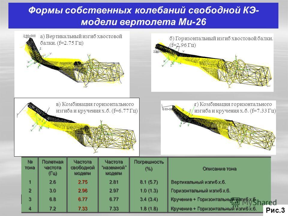 Формы собственных колебаний свободной КЭ- модели вертолета Ми-26 в) Комбинация горизонтального изгиба и кручения х.б. (f=6.77 Гц) г) Комбинация горизонтального изгиба и кручения х.б. (f=7.33 Гц) а) Вертикальный изгиб хвостовой балки. (f=2.75 Гц) тона