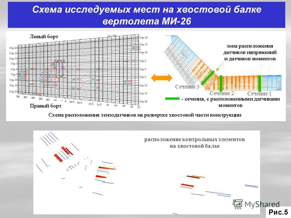 Схема исследуемых мест на хвостовой балке вертолета МИ-26 расположение контрольных элементов на хвостовой балке Сечение 1 Сечение 2 Сечение 3 Рис.5