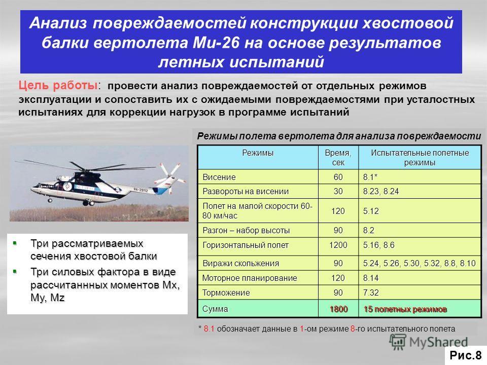 Анализ повреждаемостей конструкции хвостовой балки вертолета Ми-26 на основе результатов летных испытаний Цель работы: провести анализ повреждаемостей от отдельных режимов эксплуатации и сопоставить их с ожидаемыми повреждаемостями при усталостных ис