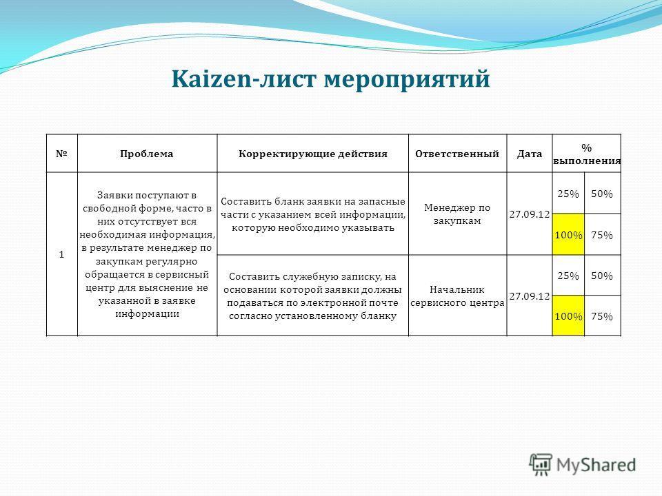 Kaizen-лист мероприятий ПроблемаКорректирующие действияОтветственныйДата % выполнения 1 Заявки поступают в свободной форме, часто в них отсутствует вся необходимая информация, в результате менеджер по закупкам регулярно обращается в сервисный центр д