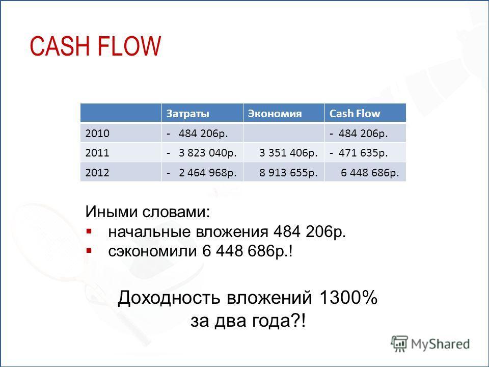 ЗатратыЭкономияCash Flow 2010- 484 206р. 2011- 3 823 040р. 3 351 406р.- 471 635р. 2012- 2 464 968р. 8 913 655р. 6 448 686р. Иными словами: начальные вложения 484 206р. сэкономили 6 448 686р.! Доходность вложений 1300% за два года?! CASH FLOW