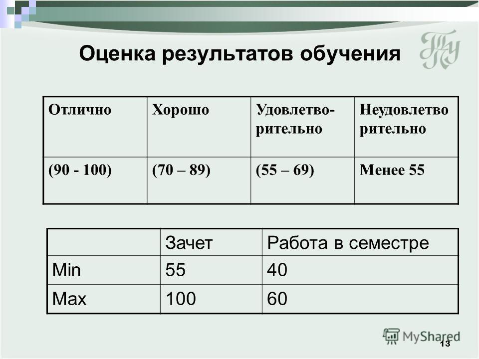 Оценка результатов обучения 13 ОтличноХорошоУдовлетво- рительно Неудовлетво рительно (90 - 100)(70 – 89)(55 – 69)Менее 55 ЗачетРабота в семестре Min5540 Max10060
