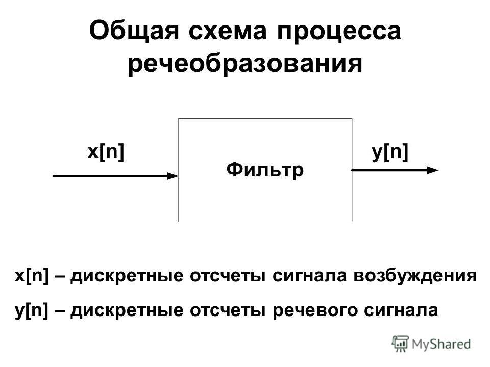 Общая схема процесса речеобразования x[n] – дискретные отсчеты сигнала возбуждения y[n] – дискретные отсчеты речевого сигнала