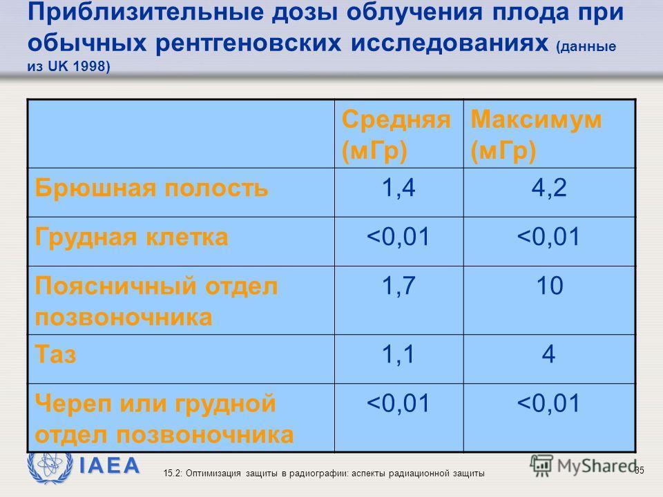 IAEA 15.2: Оптимизация защиты в радиографии: аспекты радиационной защиты 35 Приблизительные дозы облучения плода при обычных рентгеновских исследованиях (данные из UK 1998) Средняя (мГр) Максимум (мГр) Брюшная полость1,41,44,24,2 Грудная клетка