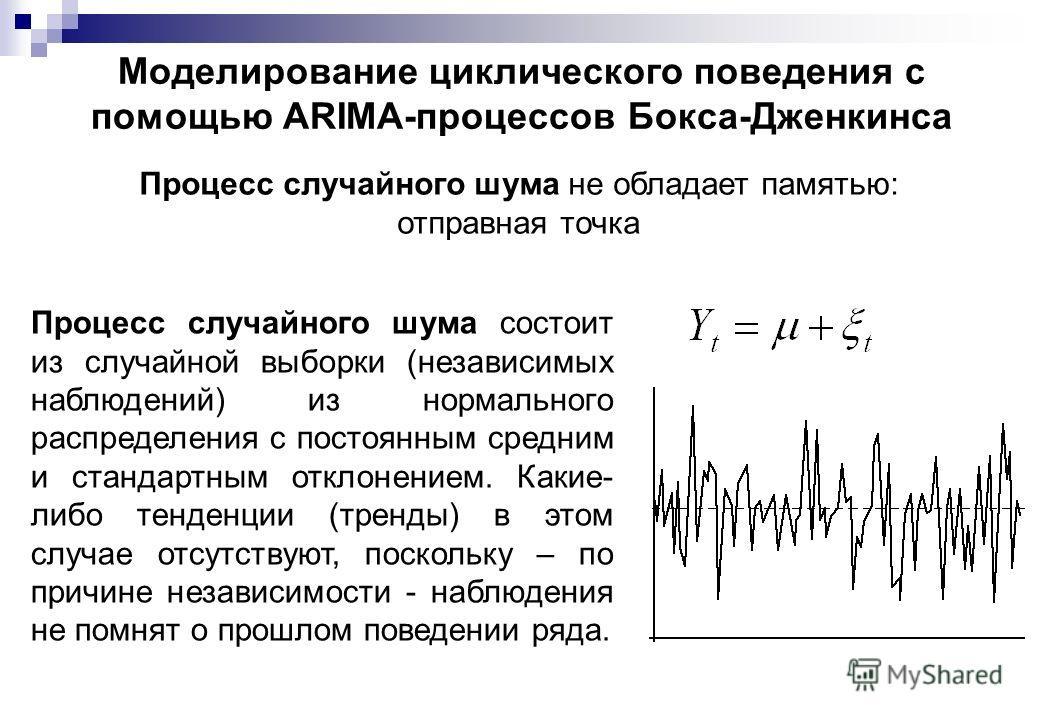 Моделирование циклического поведения с помощью АRIМА-процессов Бокса-Дженкинса Процесс случайного шума не обладает памятью: отправная точка Процесс случайного шума состоит из случайной выборки (независимых наблюдений) из нормального распределения с п