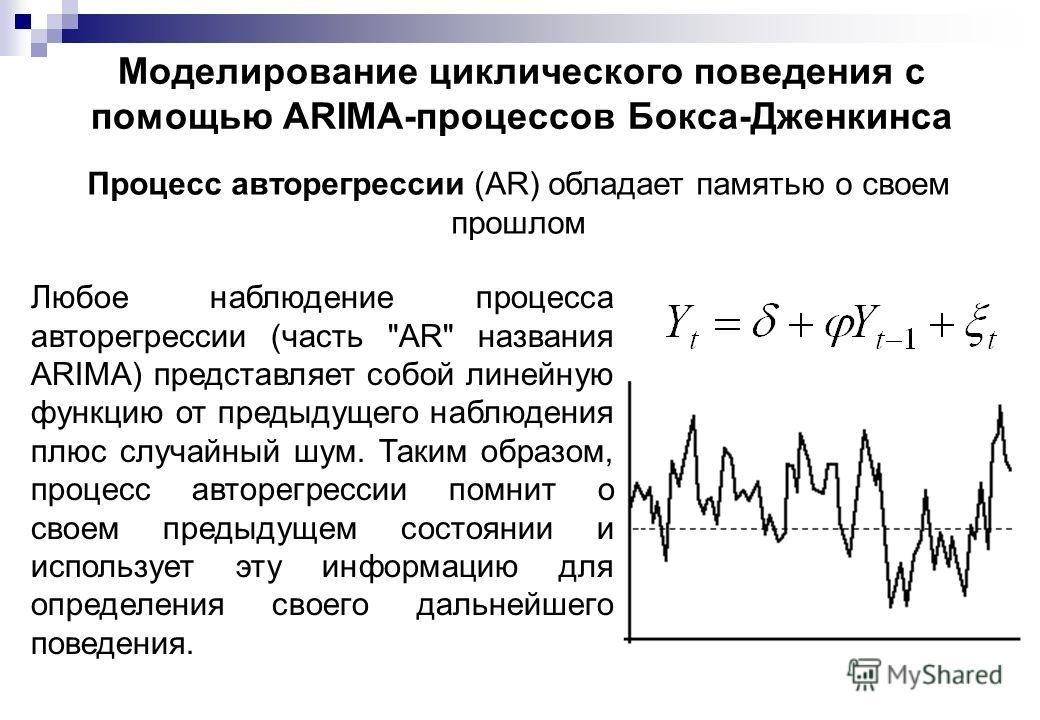 Моделирование циклического поведения с помощью АRIМА-процессов Бокса-Дженкинса Процесс авторегрессии (AR) обладает памятью о своем прошлом Любое наблюдение процесса авторегрессии (часть