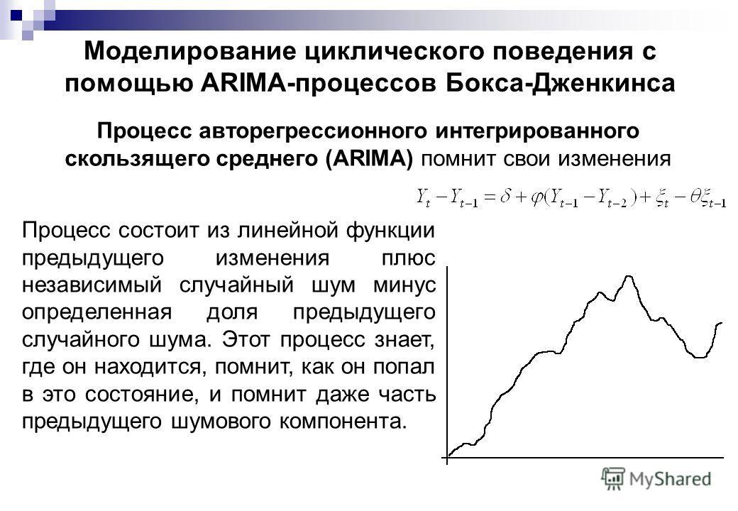 Моделирование циклического поведения с помощью АRIМА-процессов Бокса-Дженкинса Процесс авторегрессионного интегрированного скользящего среднего (ARIMA) помнит свои изменения Процесс состоит из линейной функции предыдущего изменения плюс независимый с