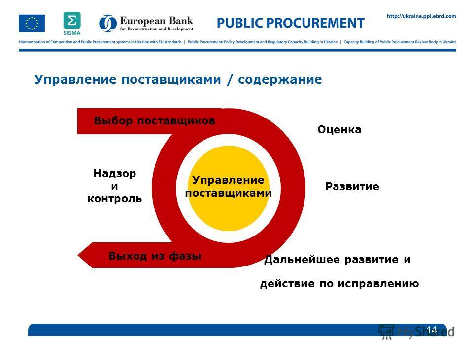 Управление поставщиками / содержание 14 Управление поставщиками Выход из фазы Дальнейшее развитие и действие по исправлению Надзор и контроль Выбор поставщиков Оценка Развитие