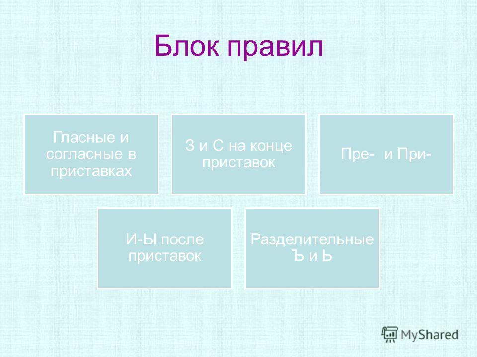 Блок правил Гласные и согласные в приставках З и С на конце приставок Пре- и При- И-Ы после приставок Разделительные Ъ и Ь