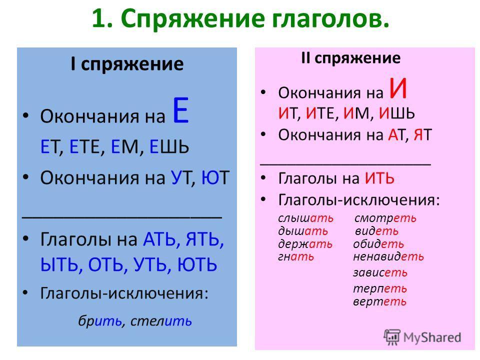 1. Спряжение глаголов. I спряжение Окончания на Е ЕТ, ЕТЕ, ЕМ, ЕШЬ Окончания на УТ, ЮТ ___________________ Глаголы на АТЬ, ЯТЬ, ЫТЬ, ОТЬ, УТЬ, ЮТЬ Глаголы-исключения: брить, стелить II спряжение Окончания на И ИТ, ИТЕ, ИМ, ИШЬ Окончания на АТ, ЯТ ___