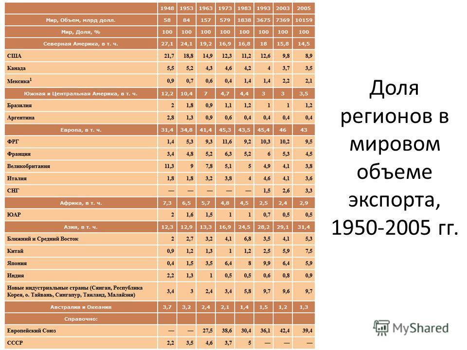 Доля регионов в мировом объеме экспорта, 1950-2005 гг.