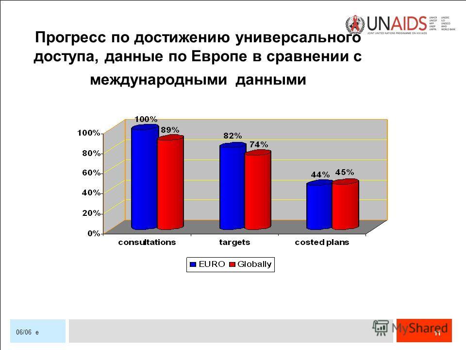11 06/06 e Прогресс по достижению универсального доступа, данные по Европе в сравнении с международными данными