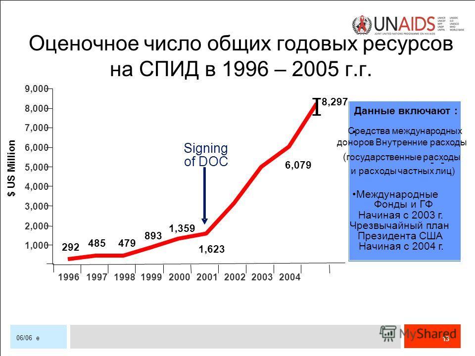 13 06/06 e Данные включают : Средства международных доноров Внутренние расходы ( государственные расходы и расходы частных лиц) -- Международные Фонды и ГФ Начиная с 2003 г. Чрезвычайный план Президента США Начиная с 2004 г. 8,297 1996199719981999200