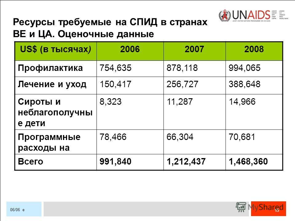 15 06/06 e Ресурсы требуемые на СПИД в странах ВЕ и ЦА. Оценочные данные US$ (в тысячах)200620072008 Профилактика754,635878,118994,065 Лечение и уход150,417256,727388,648 Сироты и неблагополучны е дети 8,32311,28714,966 Программные расходы на 78,4666