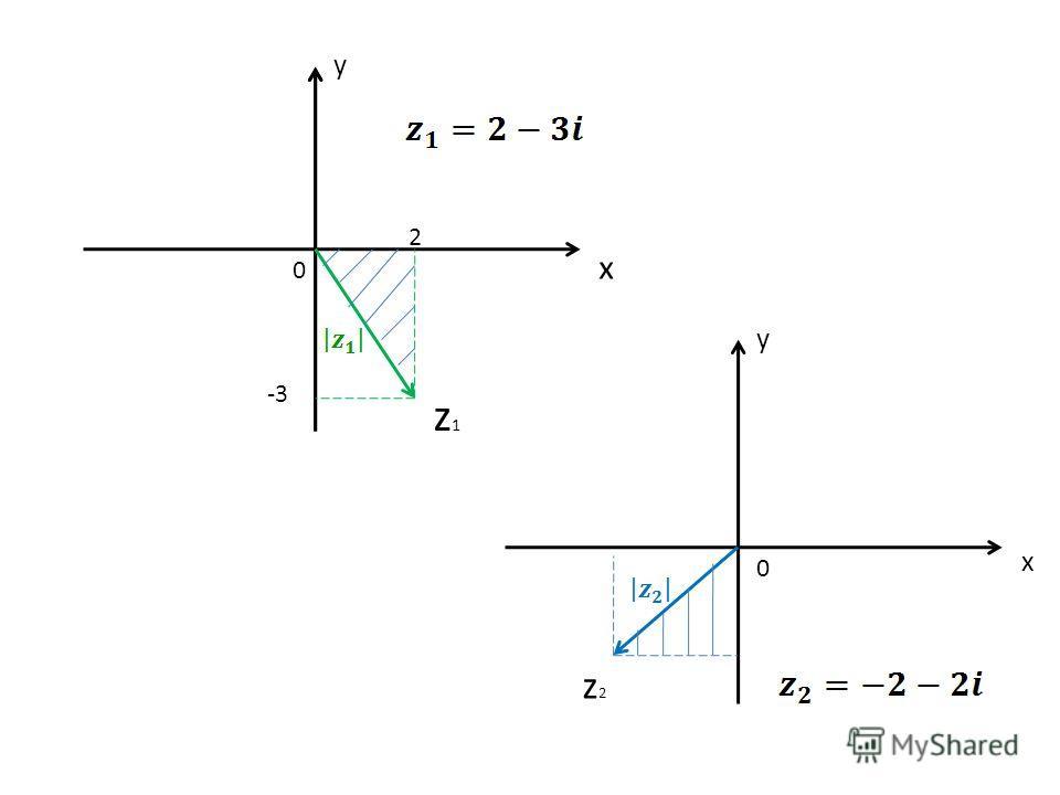 x y x y 0 0 z1z1 z2z2 2 -3