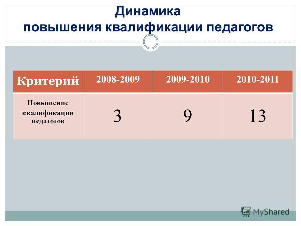 Динамика повышения квалификации педагогов Критерий 2008-20092009-20102010-2011 Повышение квалификации педагогов 3913