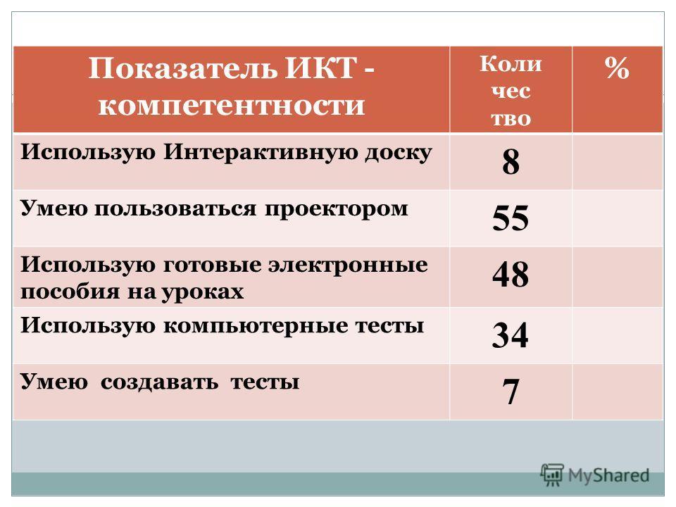 Показатель ИКТ - компетентности Коли чес тво % Использую Интерактивную доску 8 Умею пользоваться проектором 55 Использую готовые электронные пособия на уроках 48 Использую компьютерные тесты 3434 Умею создавать тесты 7