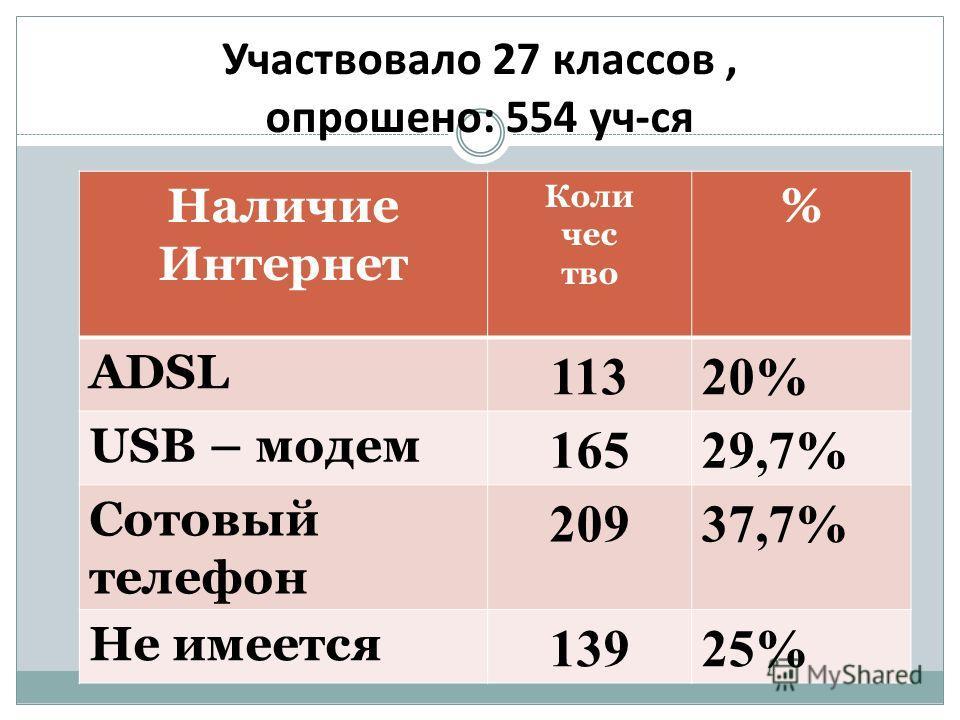 Участвовало 27 классов, опрошено: 554 уч-ся Наличие Интернет Коли чес тво % ADSL 11320% USB – модем 16529,7% Сотовый телефон 20937,7% Не имеется 13925%