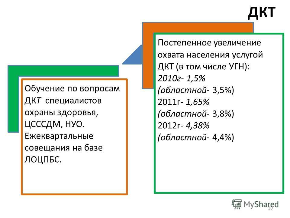 ДКТ Обучение по вопросам ДКТ специалистов охраны здоровья, ЦСССДМ, НУО. Ежеквартальные совещания на базе ЛОЦПБС. Постепенное увеличение охвата населения услугой ДКТ (в том числе УГН): 2010г- 1,5% (областной- 3,5%) 2011г- 1,65% (областной- 3,8%) 2012г
