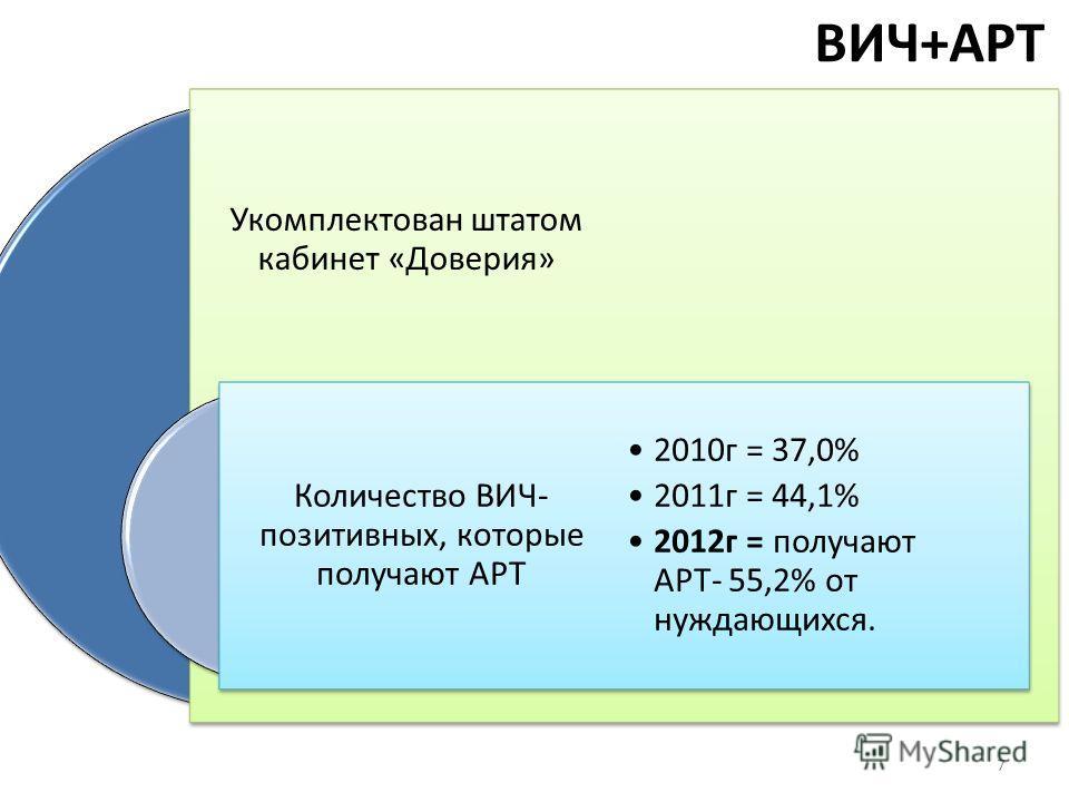 ВИЧ+АРТ Укомплектован штатом кабинет «Доверия» Количество ВИЧ- позитивных, которые получают АРТ 2010г = 37,0% 2011г = 44,1% 2012г = получают АРТ- 55,2% от нуждающихся. 7