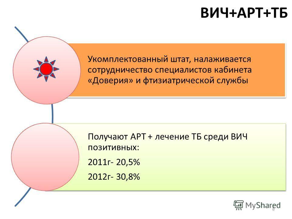 ВИЧ+АРТ+ТБ Укомплектованный штат, налаживается сотрудничество специалистов кабинета «Доверия» и фтизиатрической службы Получают АРТ + лечение ТБ среди ВИЧ позитивных: 2011г- 20,5% 2012г- 30,8% 8