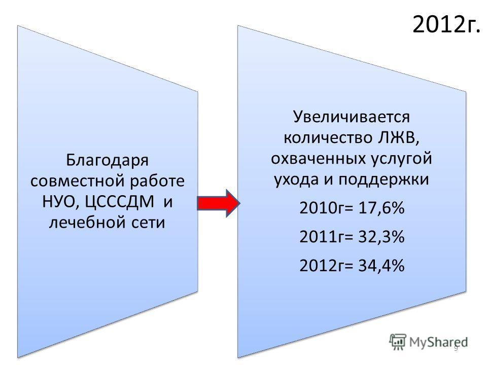 2012г. Благодаря совместной работе НУО, ЦСССДМ и лечебной сети Увеличивается количество ЛЖВ, охваченных услугой ухода и поддержки 2010г= 17,6% 2011г= 32,3% 2012г= 34,4% 9
