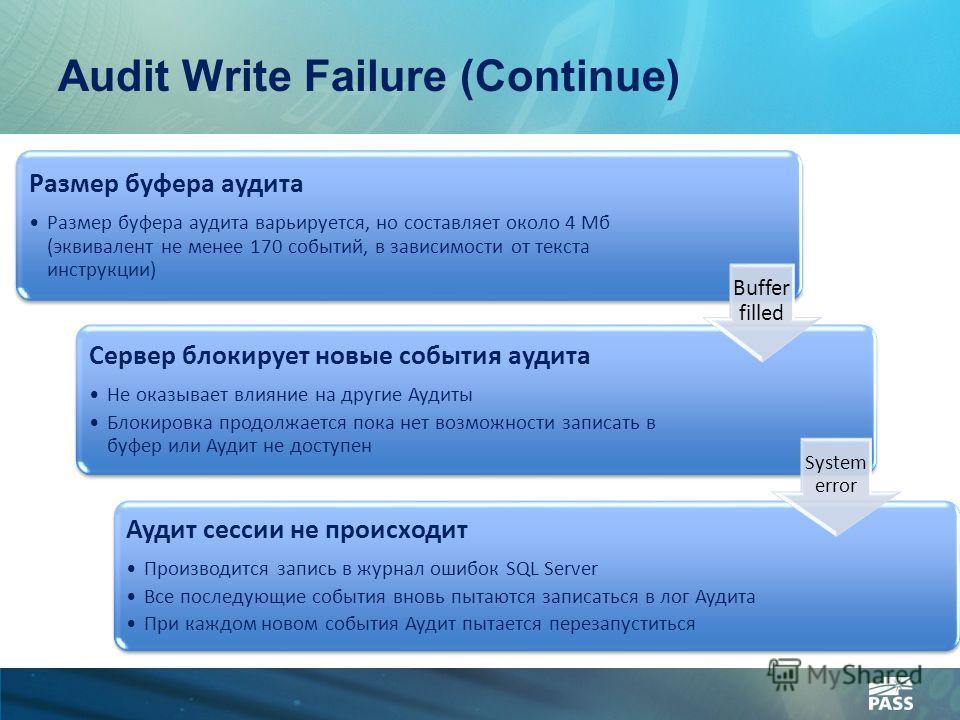 Audit Write Failure (Continue) Размер буфера аудита Размер буфера аудита варьируется, но составляет около 4 Мб (эквивалент не менее 170 событий, в зависимости от текста инструкции) Сервер блокирует новые события аудита Не оказывает влияние на другие