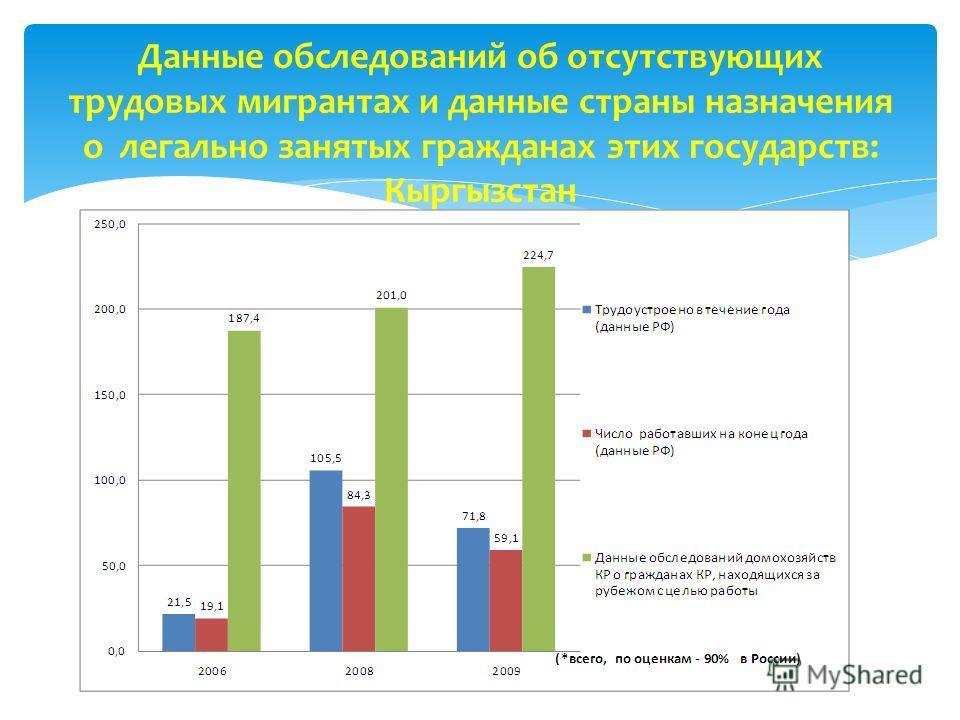 Данные обследований об отсутствующих трудовых мигрантах и данные страны назначения о легально занятых гражданах этих государств: Кыргызстан
