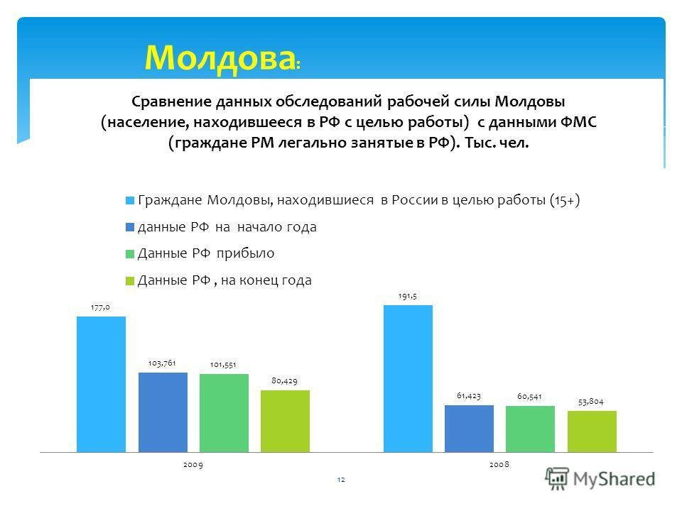 12 Молдова :