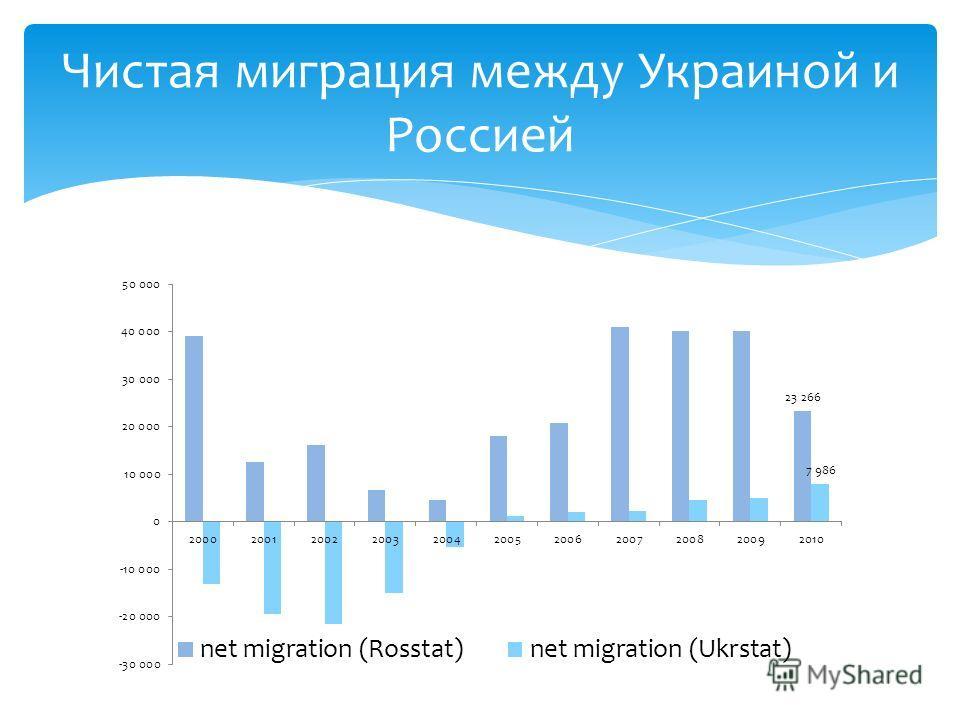 Чистая миграция между Украиной и Россией