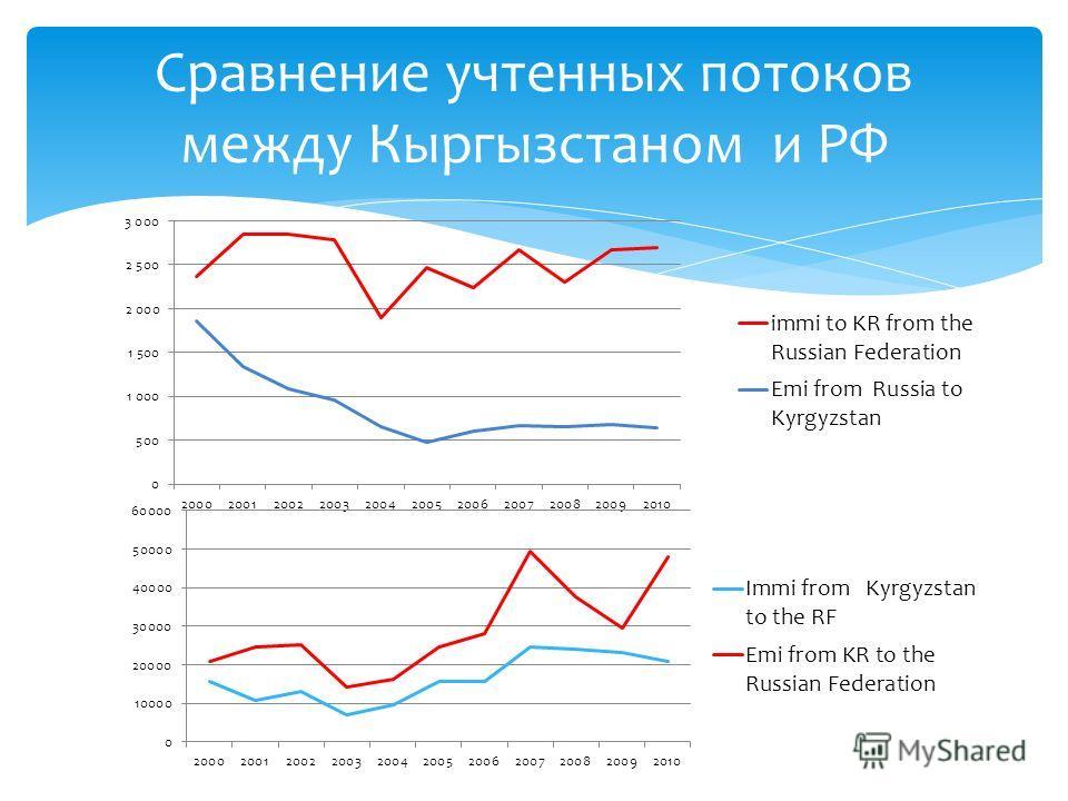 Сравнение учтенных потоков между Кыргызстаном и РФ