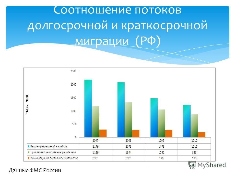 Соотношение потоков долгосрочной и краткосрочной миграции (РФ) Данные ФМС России