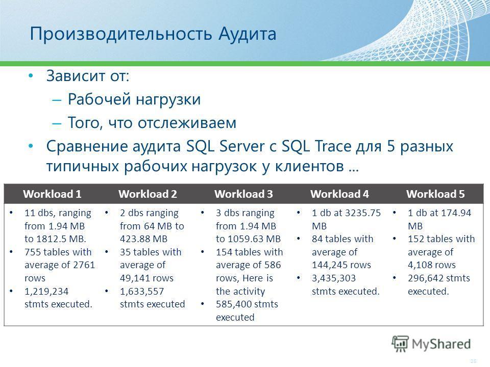 Производительность Аудита 28 Зависит от: – Рабочей нагрузки – Того, что отслеживаем Сравнение аудита SQL Server с SQL Trace для 5 разных типичных рабочих нагрузок у клиентов... Workload 1Workload 2Workload 3Workload 4Workload 5 11 dbs, ranging from 1