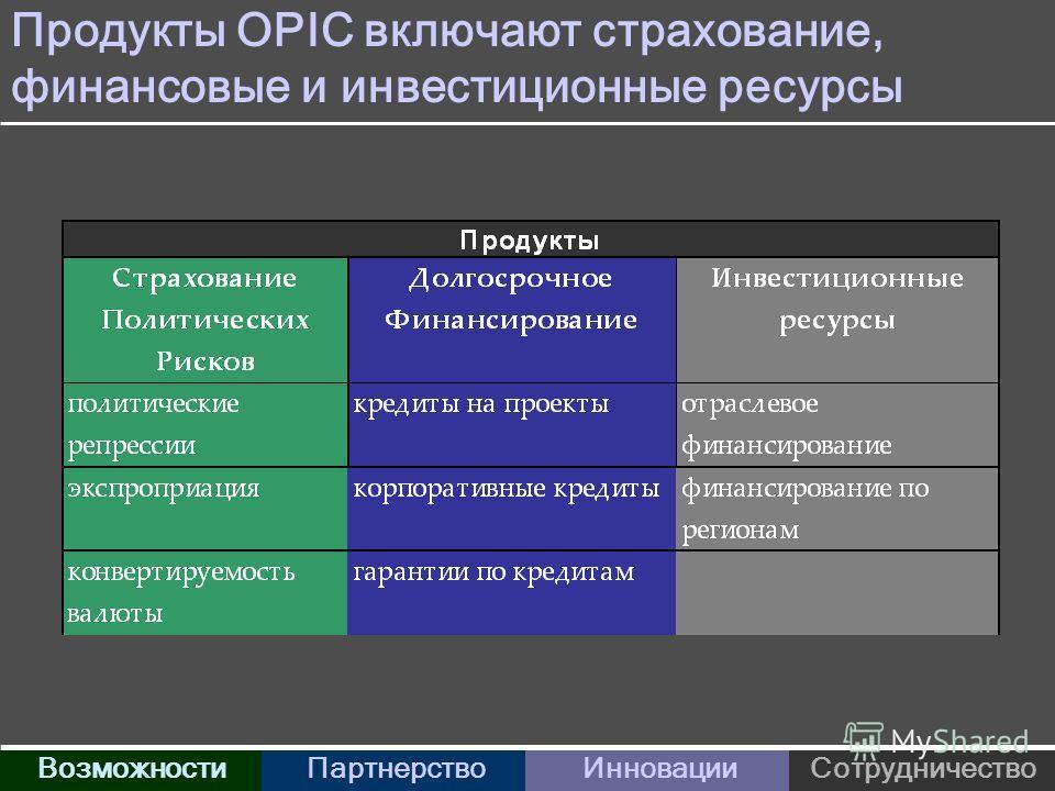 Продукты OPIC включают страхование, финансовые и инвестиционные ресурсы ВозможностиПартнерствоИнновацииСотрудничество