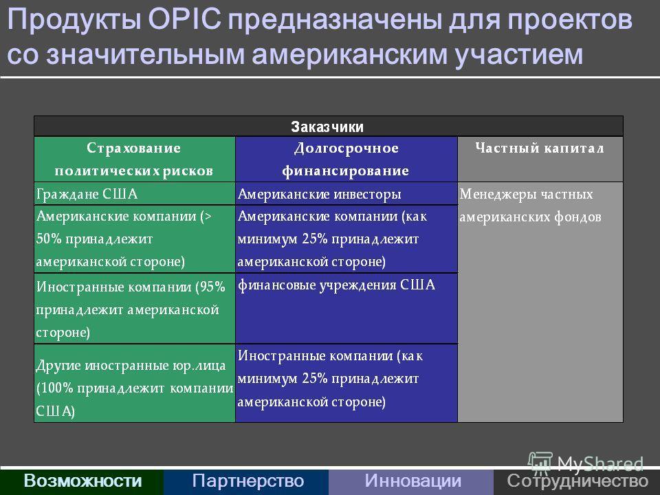 Продукты OPIC предназначены для проектов со значительным американским участием ВозможностиПартнерствоИнновацииСотрудничество