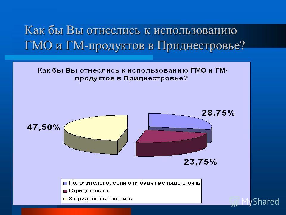 Как бы Вы отнеслись к использованию ГМО и ГМ-продуктов в Приднестровье?