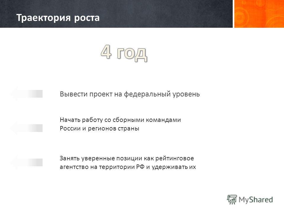 Вывести проект на федеральный уровень Начать работу со сборными командами России и регионов страны Занять уверенные позиции как рейтинговое агентство на территории РФ и удерживать их Траектория роста