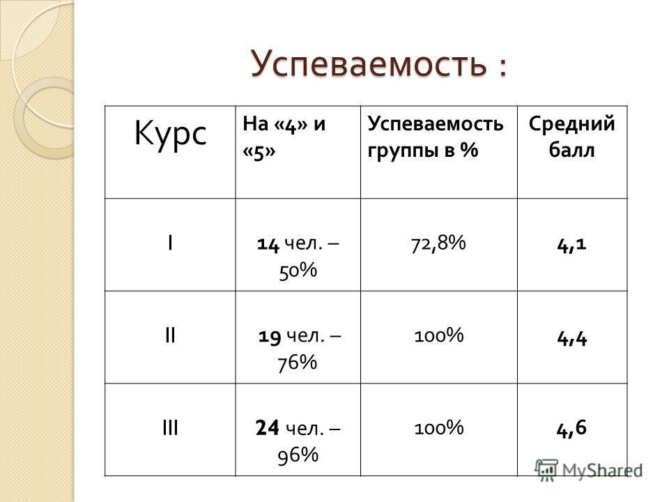 Успеваемость : Курс На «4» и «5» Успеваемость группы в % Средний балл I 14 чел. – 50% 72,8% 4,1 II 19 чел. – 76% 100%4,4 III 24 чел. – 96% 100%4,6
