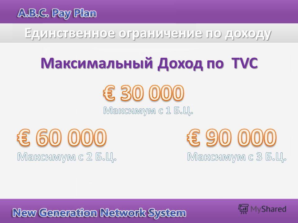 Максимальный Доход по TVC Единственное ограничение по доходу