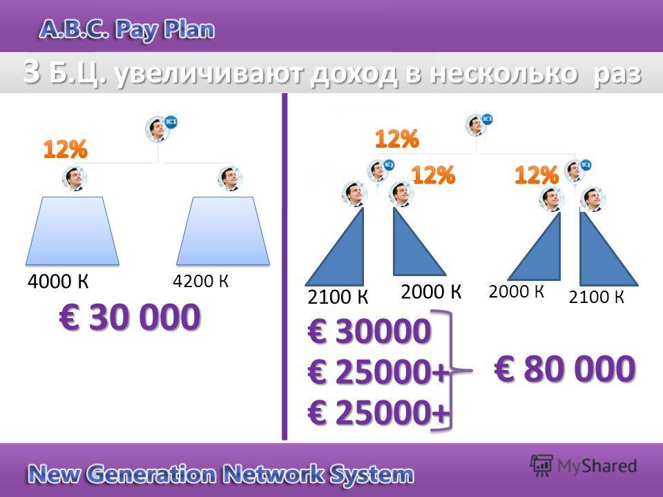 30 000 30 000 4000 К 4200 К 2000 К 2100 К 2000 К 30000 30000 25000+ 25000+ 80 000 80 000 3 Б.Ц. увеличивают доход в несколько раз