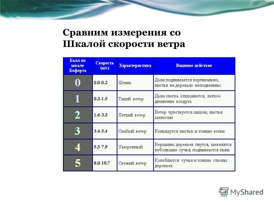 Сравним измерения со Шкалой скорости ветра