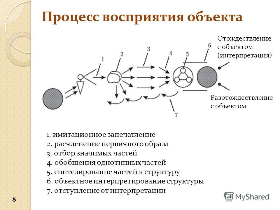 Процесс восприятия объекта 1. имитационное запечатление 2. расчленение первичного образа 3. отбор значимых частей 4. обобщения однотипных частей 5. синтезирование частей в структуру 6. объектное интерпретирование структуры 7. отступление от интерпрет