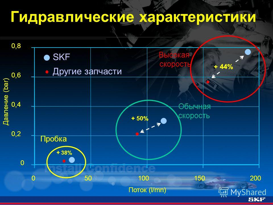 Гидравлические характеристики Поток (l/mn) Давление (bar) 0 0,2 0,4 0,6 0,8 050100150200 Другие запчасти SKF Высокая скорость Обычная скорость Пробка + 38% + 44% + 50%