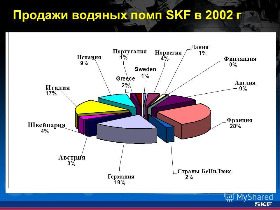 Продажи водяных помп SKF в 2002 г Англия 9% Испания 9% Португалия 1% Франция 28% Страны БеНиЛюкс 2% Германия 19% Швейцария 4% Австрия 3% Италия 17% Норвегия 4% Финляндия 0% Дания 1% Sweden 1% Greece 2%