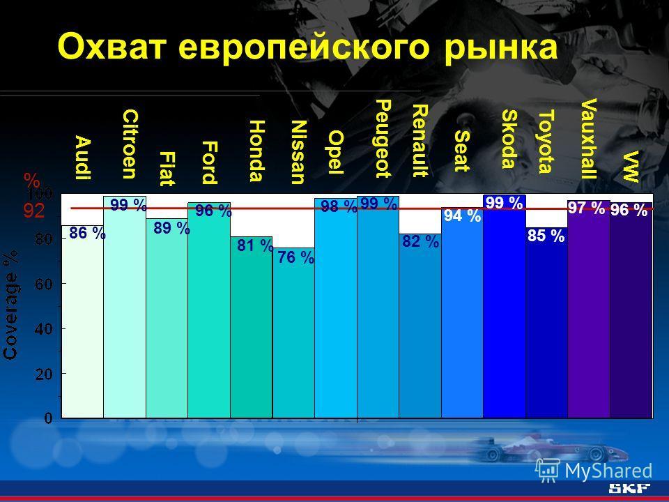 Охват европейского рынка Audi Citroen Fiat Ford HondaNissan Opel Peugeot Renault Seat SkodaToyota Vauxhall VW 92 % 86 % 99 % 89 % 96 % 81 % 76 % 98 % 99 % 82 % 94 % 99 % 85 % 97 % 96 %